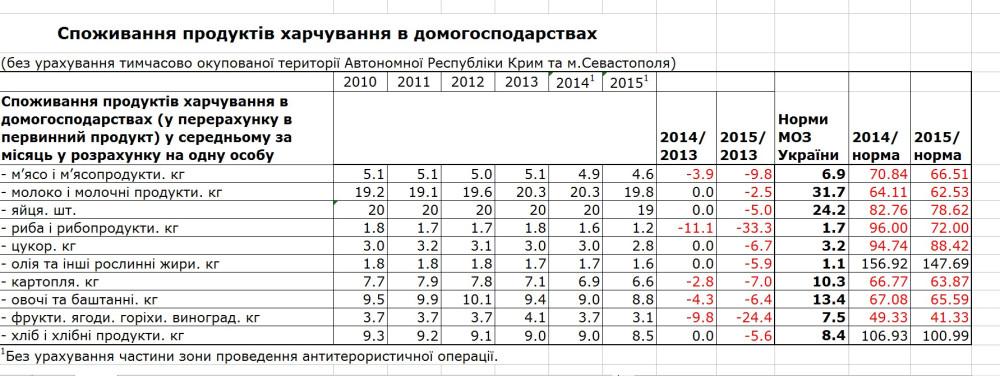 споживання населенням продуктів харчування у порівнянні з раціональноїю нормою споживання 2010 - 2015