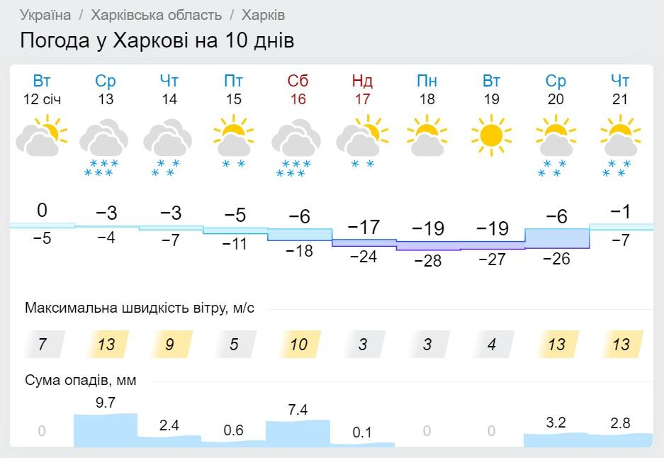 погода по Харькову