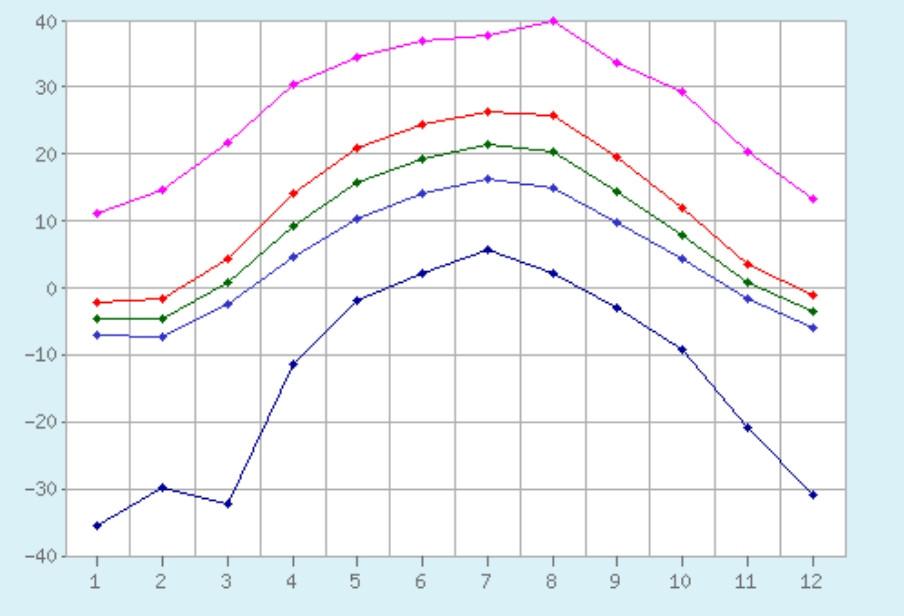 график температур харькова