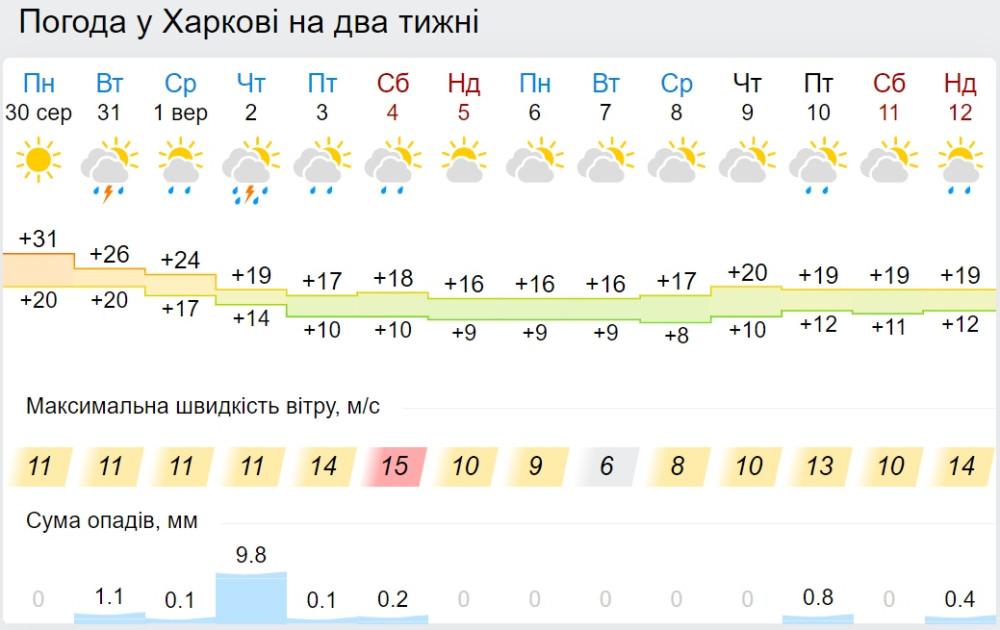 погода у серпні вересні 2021 Харків