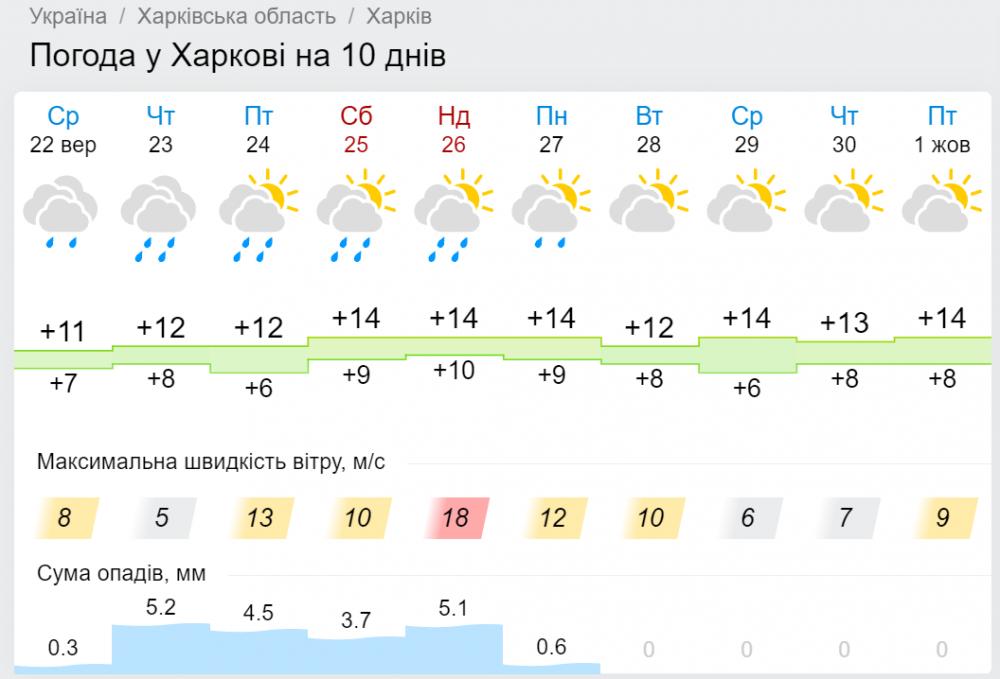погода в сентябре 2021 Харьков