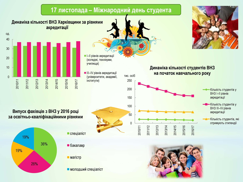 кількість студентів у Харьківській області