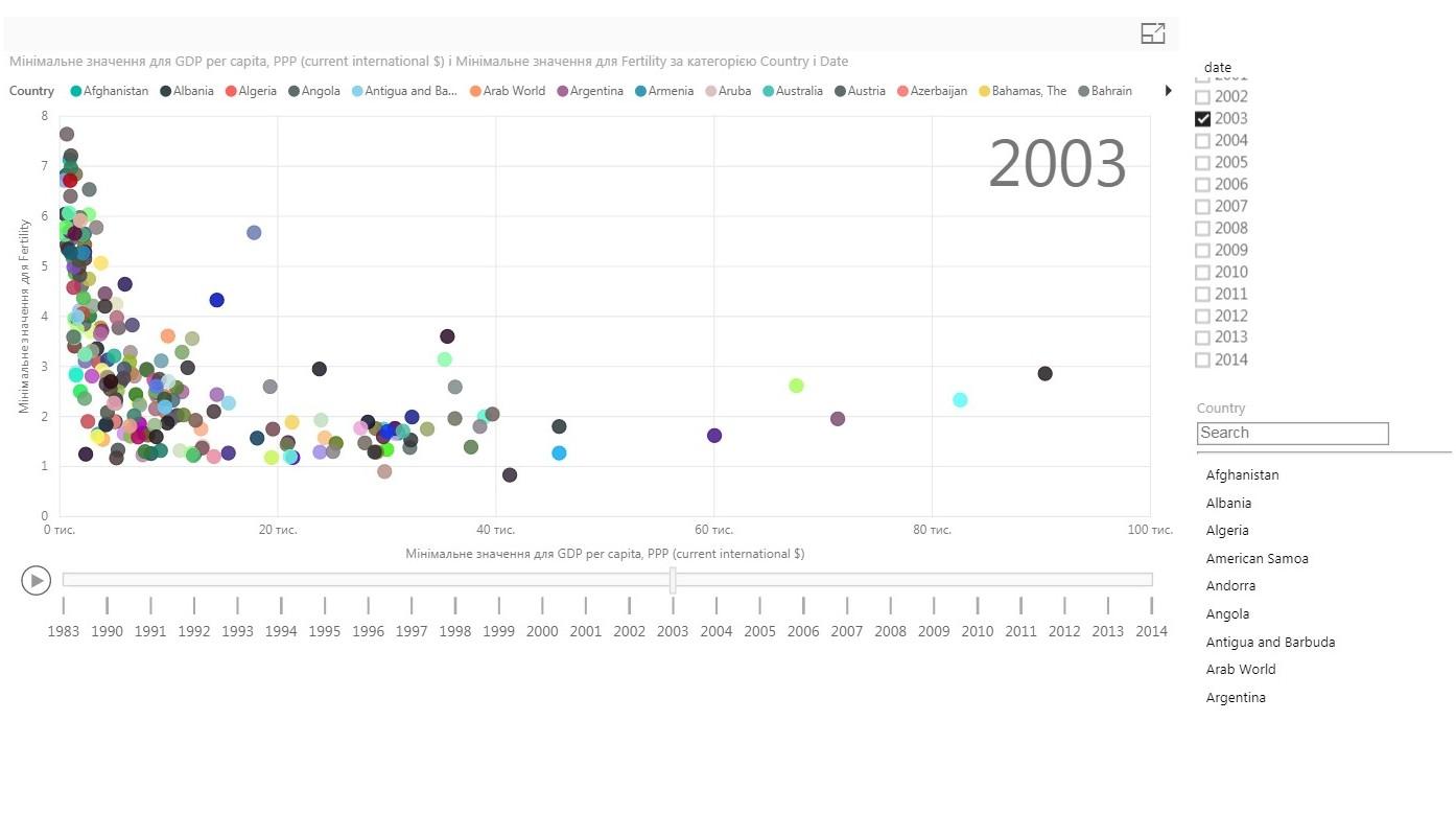 рождаемость-ВВП2003