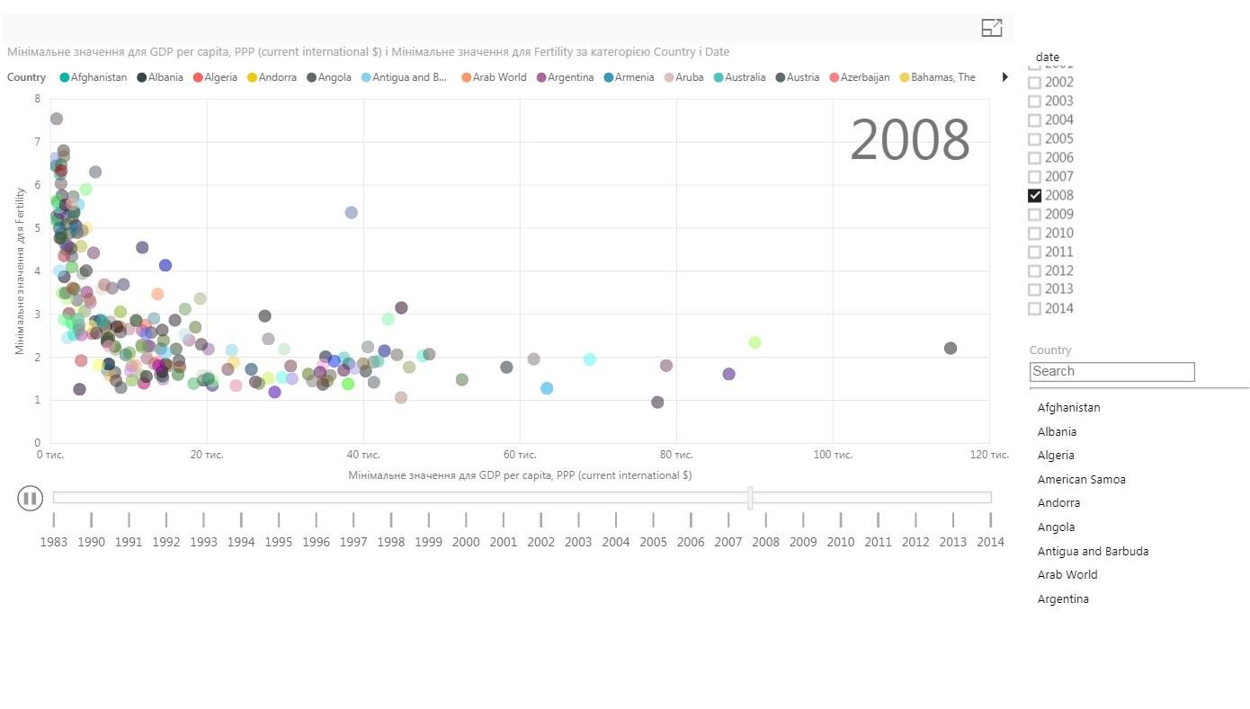 рождаемость-ВВП2008