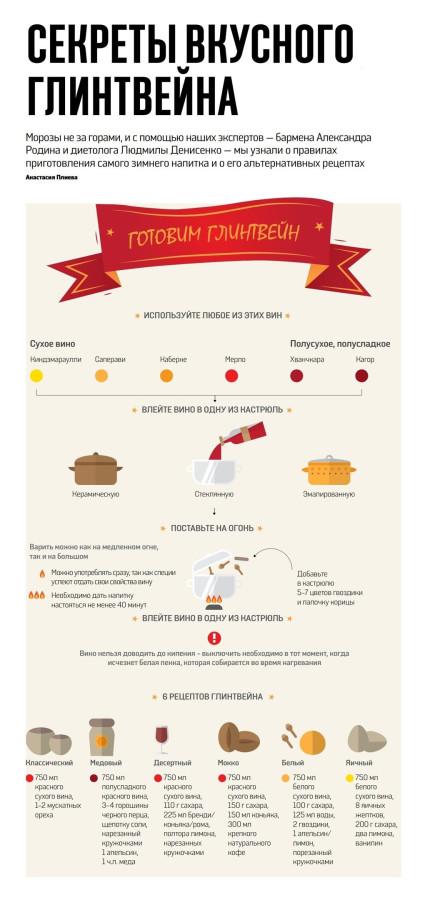 глинтвейн без вина рецепт приготовления