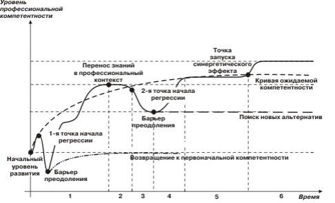 Кривая Бандура