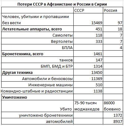 Военная статистика.