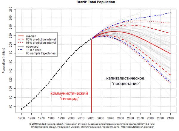 О прогнозе ООН о народонаселении