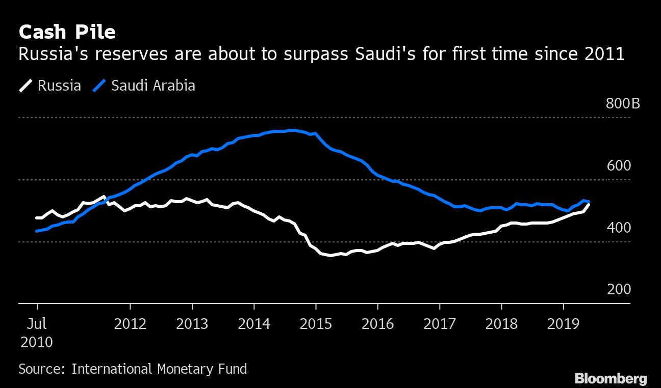 Цена на нефть в долларах 2019 года.