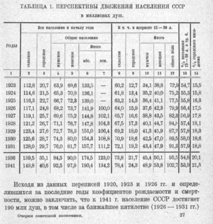 Первый демографический прогноз СССР (часть вторая)