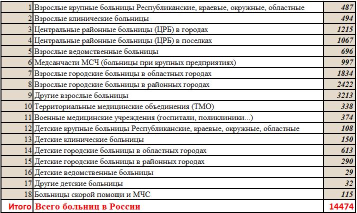 О таких неинформативных индикаторах, как число больниц в России.