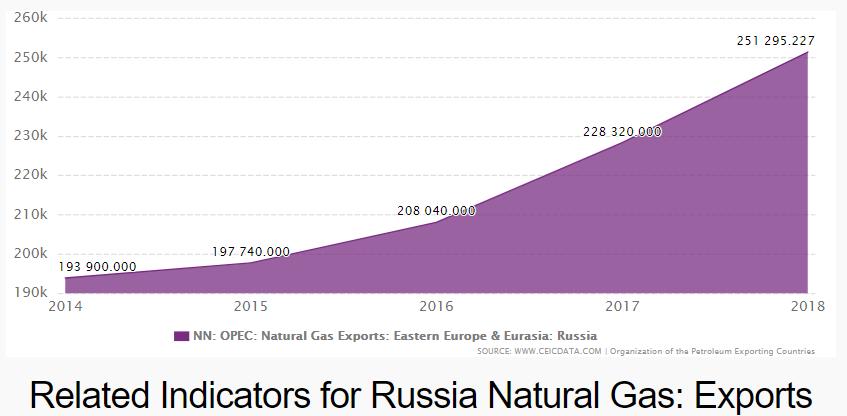 Ожидаемый для некоторых конец Газпрома 2014-2025