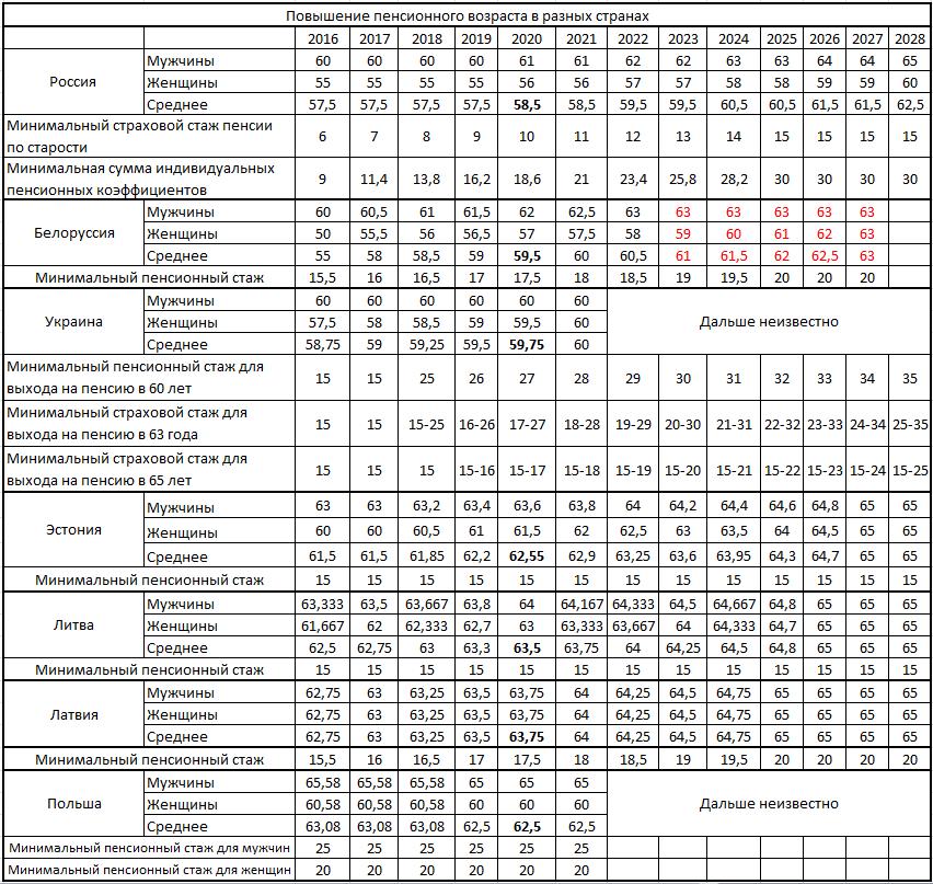 Самые щадящие пенсионные реформы на постсоветском пространстве