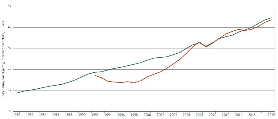 Рост российской экономики 1999-2019 в 7 раз.