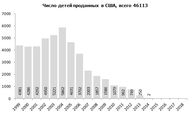 Число новых сирот в России