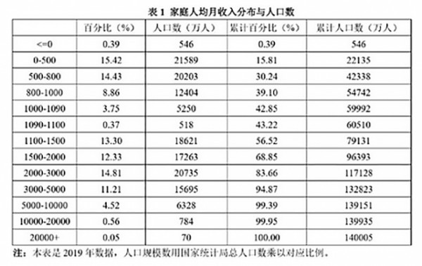 Распределение доходов китайского населения в сравнении с российским.