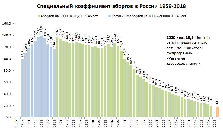 Статистика абортов в России и РСФСР. (часть вторая)