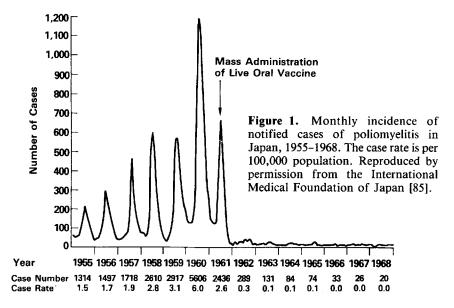О истории советской вакцины от полиомиелита.