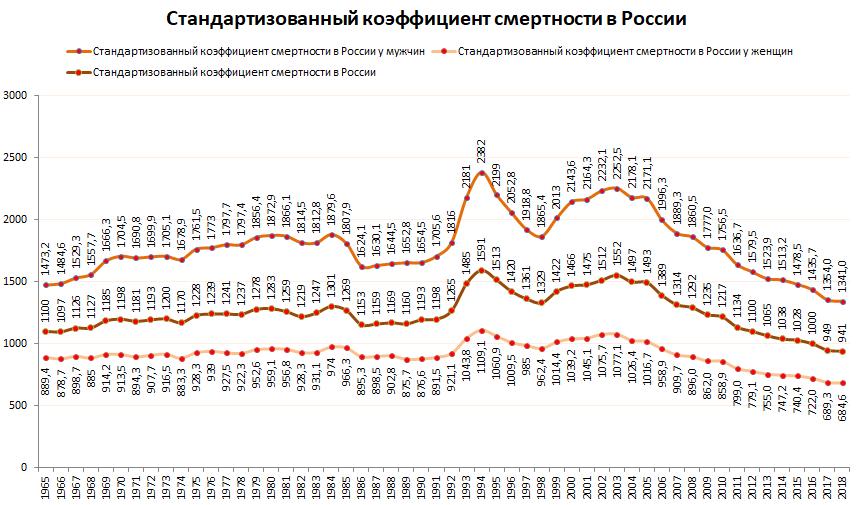 Стандартизованный коэффициент смертности в России 1965-2018 гг.