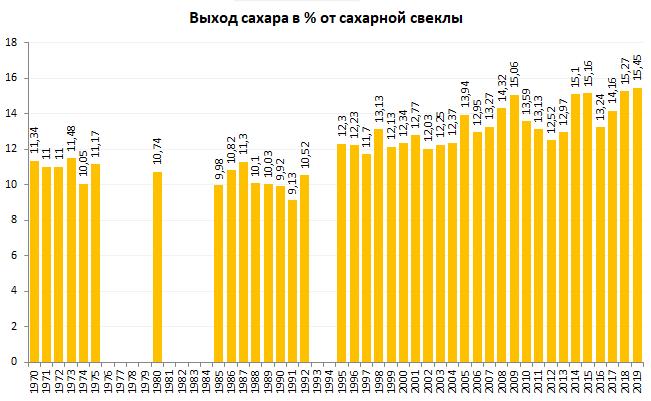Продуктивность свеклосахарного комплекса России 1970-2019