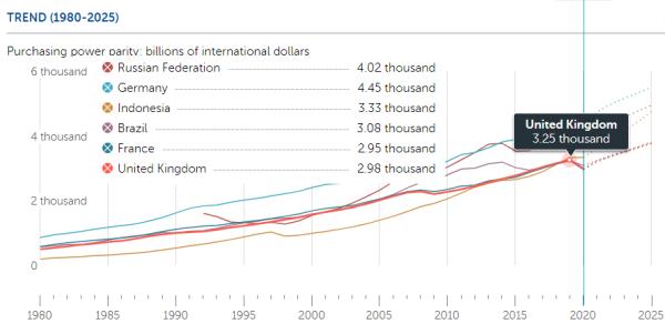Мастера пересчета ВВП из МВФ