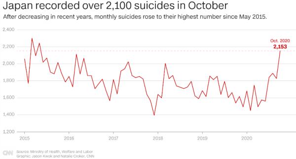 Суициды при Ковиде в Японии и Австралии