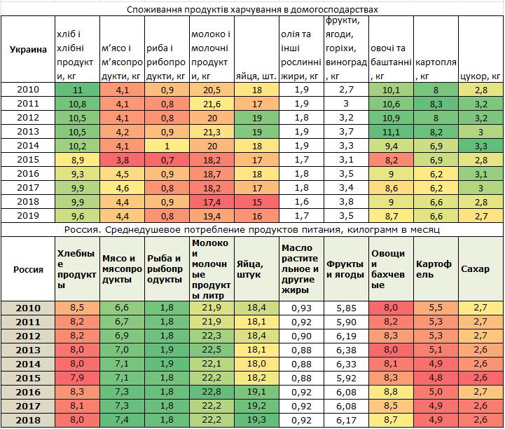 Сравнение потребления продуктов питания в России и на Украине