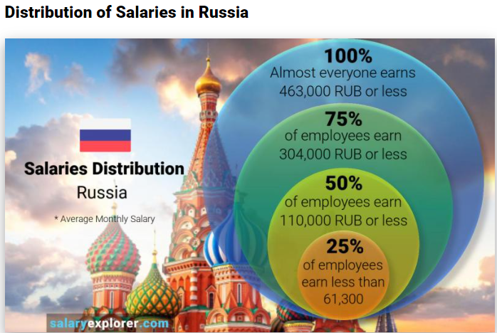 Про зарплаты в Уганде и России