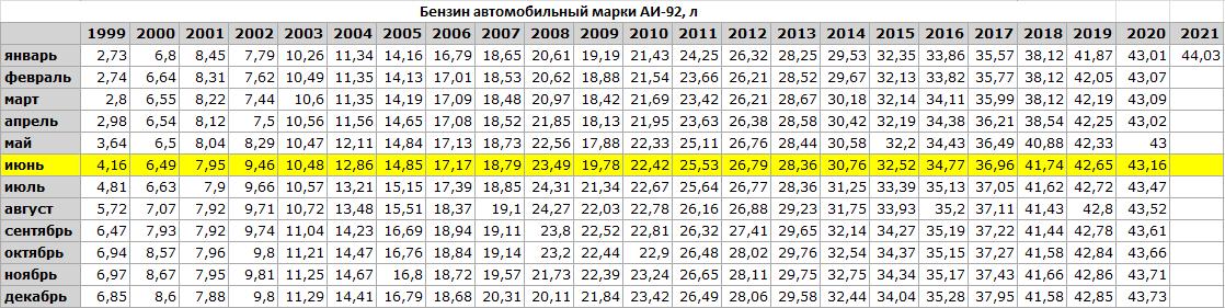 Сколько литров бензина в средней зарплате россиян.