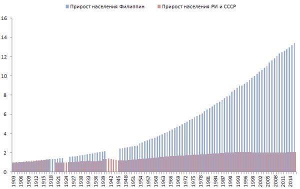 Коммунисты убили полтора миллиарда русских людей ( часть третья)