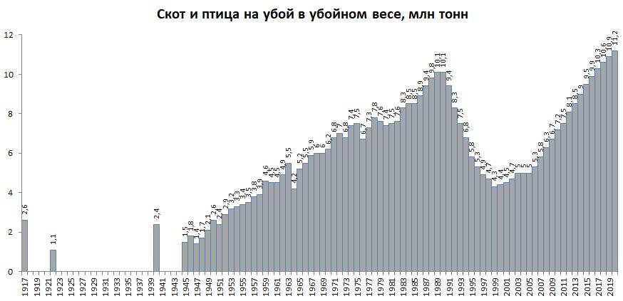Производство мяса в России 1917-2020 и Украине 1960-2019 в убойном весе