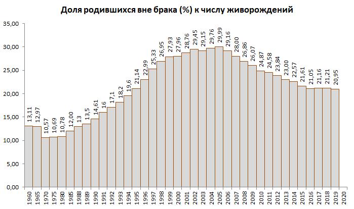 Доля рождений детей вне брака в России