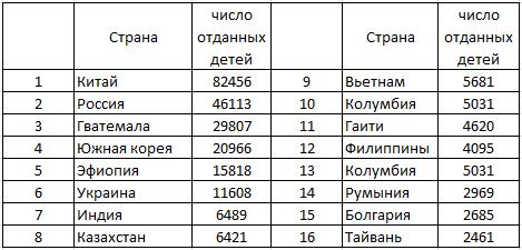 Число сирот в базе данных на 1 апреля 2021 года составило 41114 человек. С 2012 года это число значительно уменьшилось, почти в 2 раза 1617843_original
