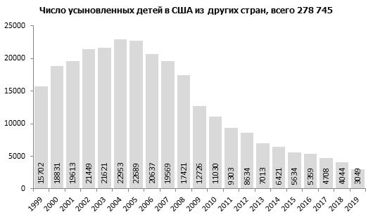 Число сирот в базе данных на 1 апреля 2021 года составило 41114 человек. С 2012 года это число значительно уменьшилось, почти в 2 раза 1618023_original