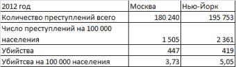 пошел количество убийств в москве статистика удобно
