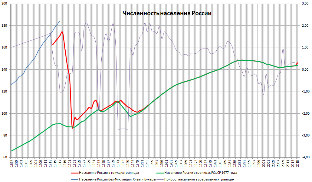 Год численность населения россии (млн чел) 1990 148,0 1991 148,3 1992 148,5 1993 148,7 1995 148,3 1997 1999 147