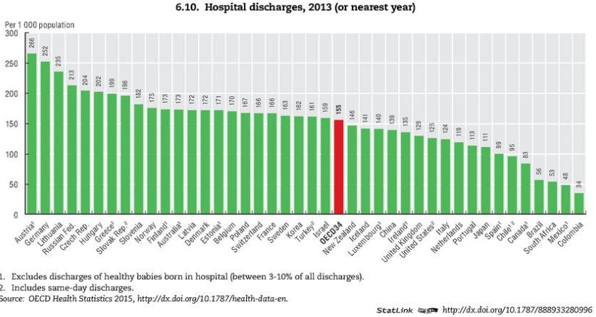 О таких неинформативных индикаторах, как число больниц в России. ( вторая часть)