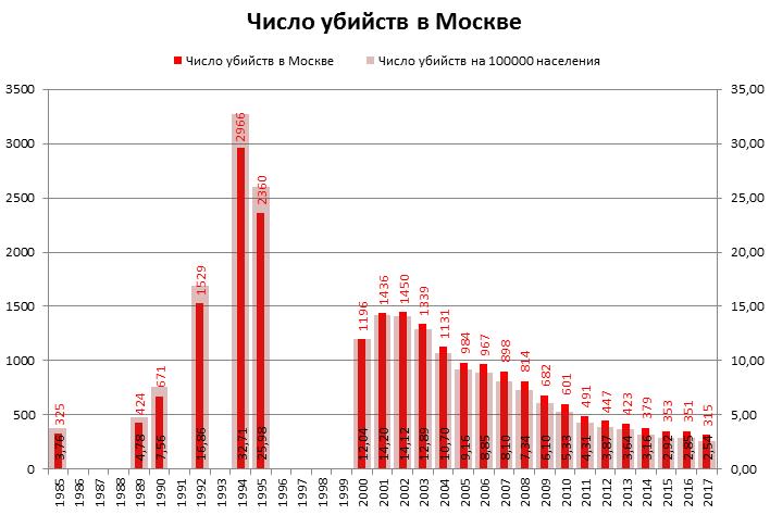 Убийств в москве в год