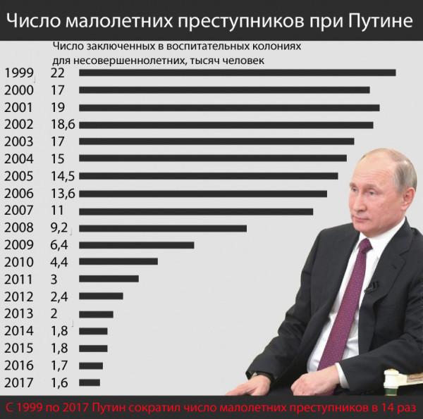 Как Путин перевоспитал несовершеннолетних