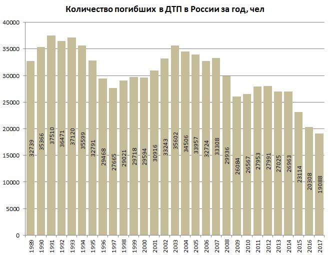 Количество смертей за год в россии