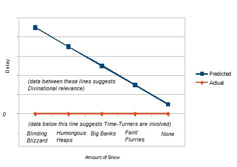 snowballing graph