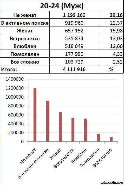 Статистика Лишения Девственницы