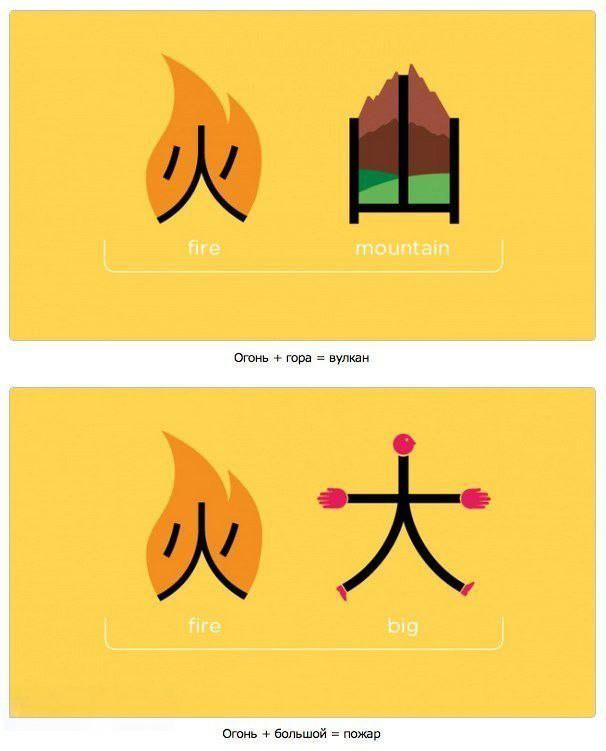 Учим иероглифы по картинкам