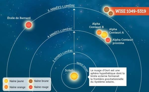 WISE J1049-5319 AB