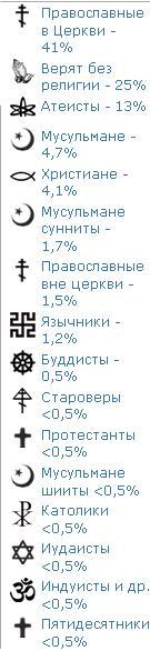 Религии_Среда_ФОМ