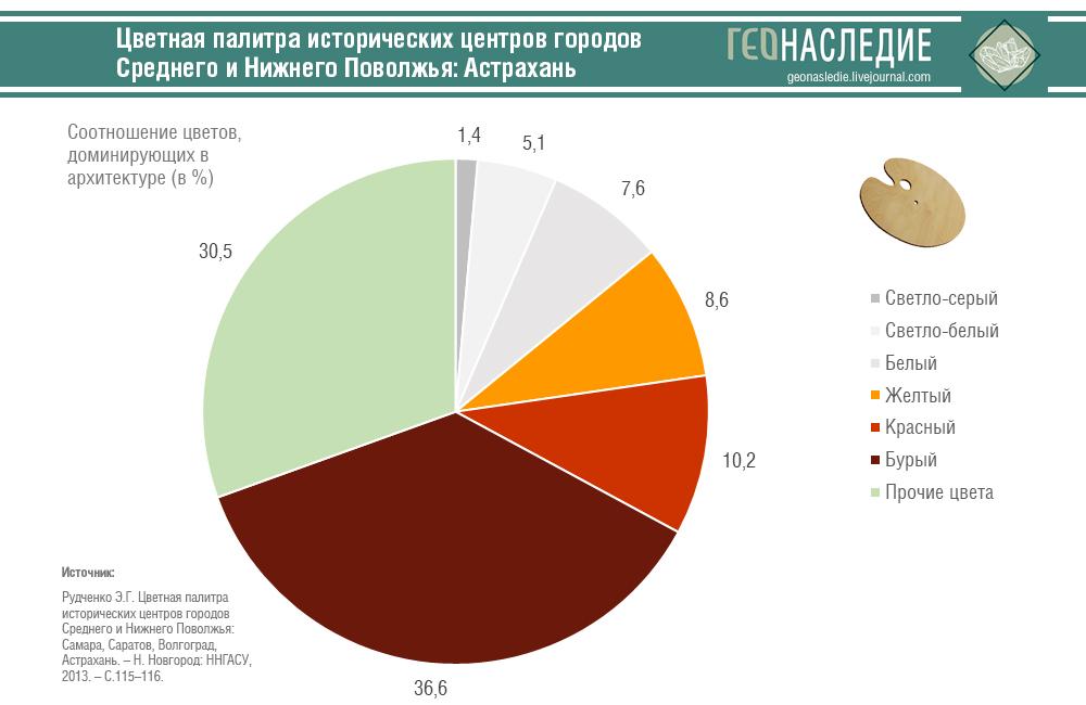 Цветная палитра исторического центра Астрахани