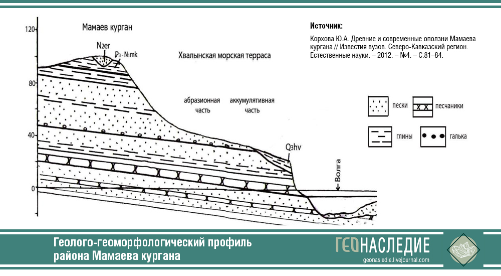Геолого-геоморфологический профиль района Мамаева кургана