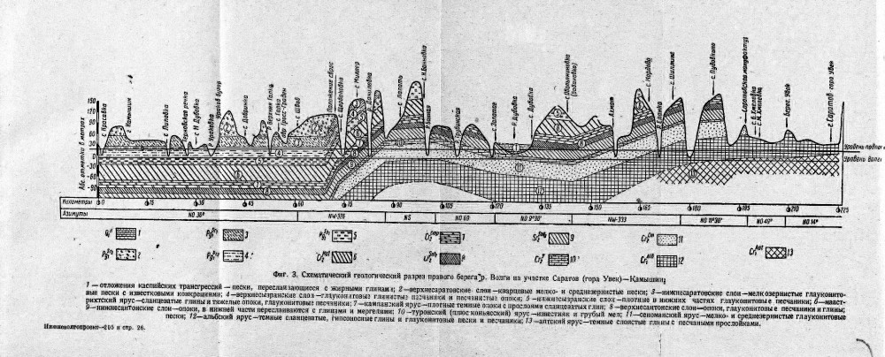 геологический разрез вдоль волжского русла