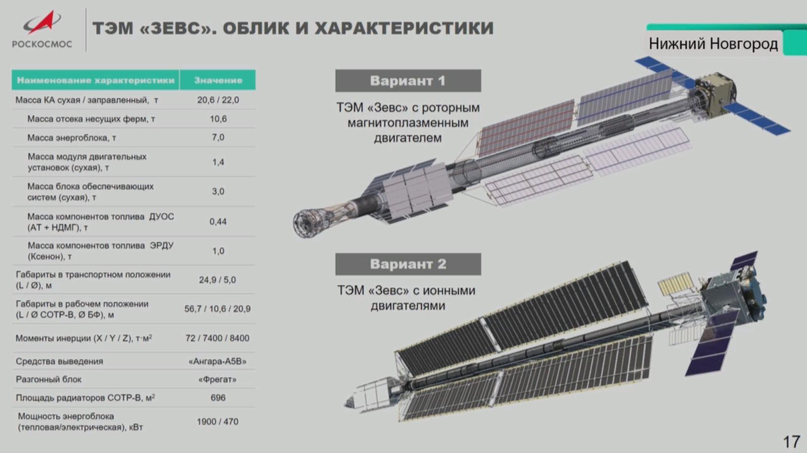 характеристики ТЭМ  из презентации Блошенко