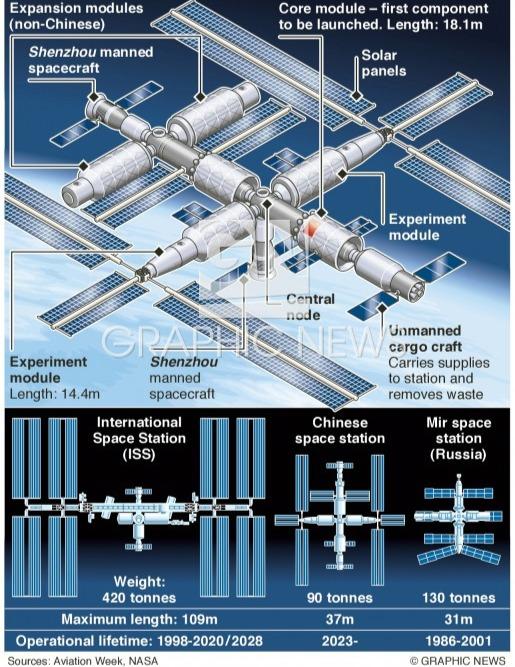 сравнение МКС, МИРа и того какой будет станция у китайцев